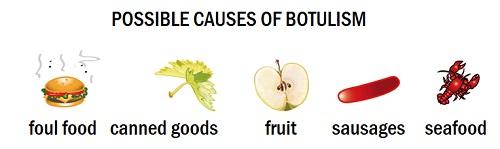 Причины заражения ботулизмом