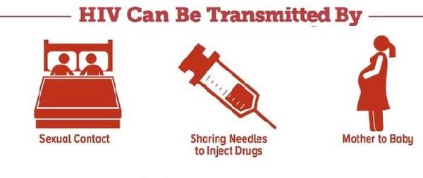Как можно заразиться ВИЧ