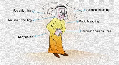 Основные симптомы диареи