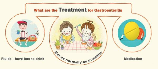 Как предупредить появление гастроэнтерита