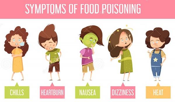 Симптомы пищевого недомогания