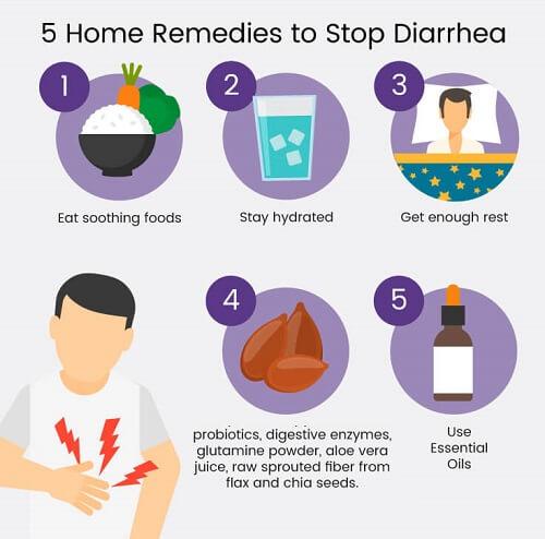 Справиться с диареей просто