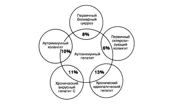 Аутоиммунный гепатит с циррозом