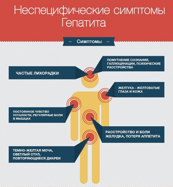 Неспецифические симптомы гепатита