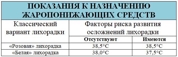 Показания назначению жаропонижающих