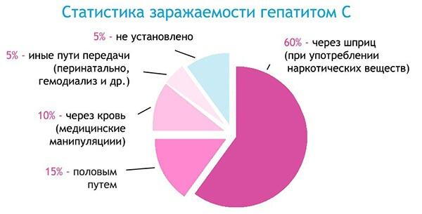 Статистика заражаемости гепатитом